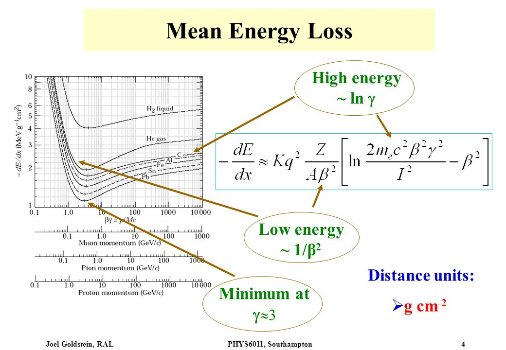 Joel Goldstein, RALPHYS6011, Southampton 4 Mean Energy Loss Low energy ~ 1/β 2 High energy ~ ln  Minimum at   3 Distance units:  g cm -2