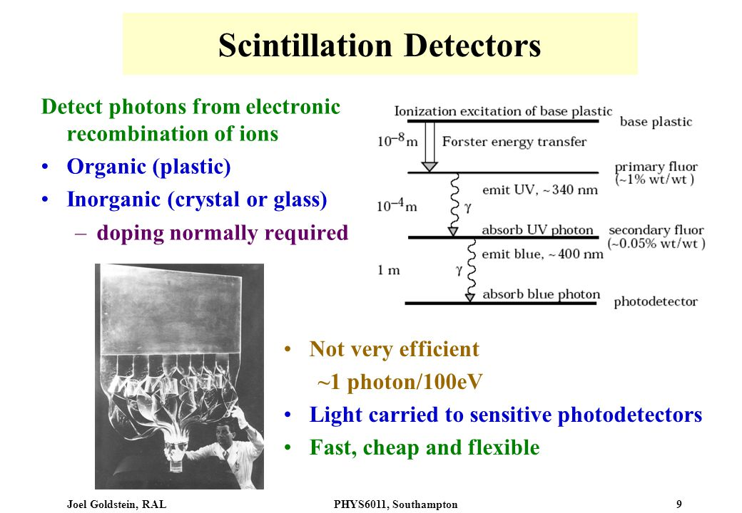 Joel Goldstein, RALPHYS6011, Southampton 9 Scintillation Detectors Detect photons from electronic recombination of ions Organic (plastic) Inorganic (crystal or glass) –doping normally required Not very efficient ~1 photon/100eV Light carried to sensitive photodetectors Fast, cheap and flexible