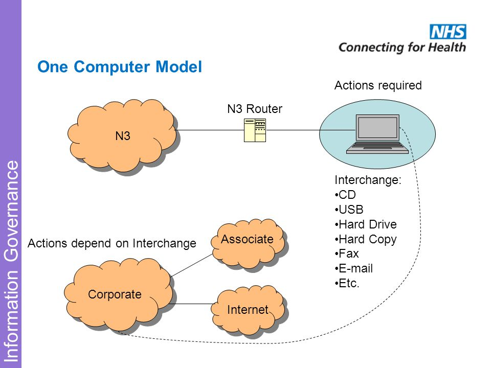Information Governance One Computer Model N3 Corporate Internet Associate Interchange: CD USB Hard Drive Hard Copy Fax E-mail Etc.