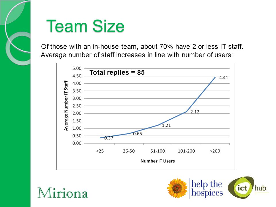 Team Size Of those with an in-house team, about 70% have 2 or less IT staff. Average number of staff increases in line with number of users: 8 Total r