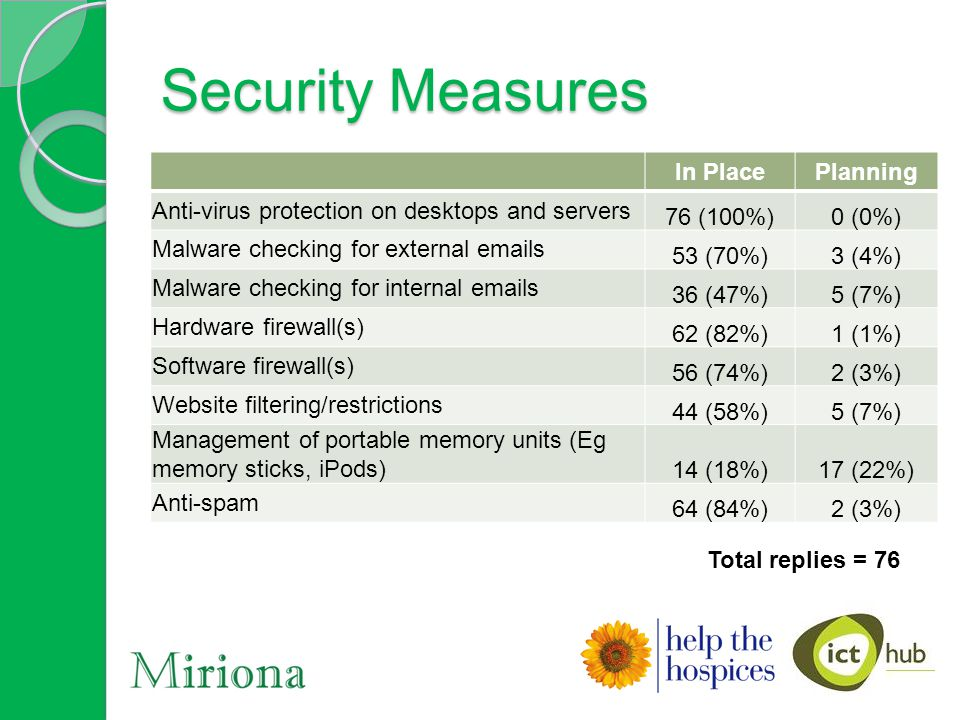 Security Measures In PlacePlanning Anti-virus protection on desktops and servers 76 (100%)0 (0%) Malware checking for external emails 53 (70%)3 (4%) Malware checking for internal emails 36 (47%)5 (7%) Hardware firewall(s) 62 (82%)1 (1%) Software firewall(s) 56 (74%)2 (3%) Website filtering/restrictions 44 (58%)5 (7%) Management of portable memory units (Eg memory sticks, iPods) 14 (18%)17 (22%) Anti-spam 64 (84%)2 (3%) Total replies = 76