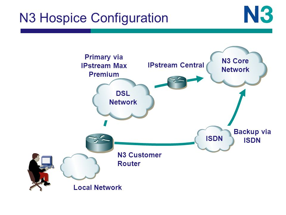 N3 Hospice Configuration Local Network N3 Customer Router Backup via ISDN N3 Core Network DSL Network ISDN IPstream Central Primary via IPstream Max Premium