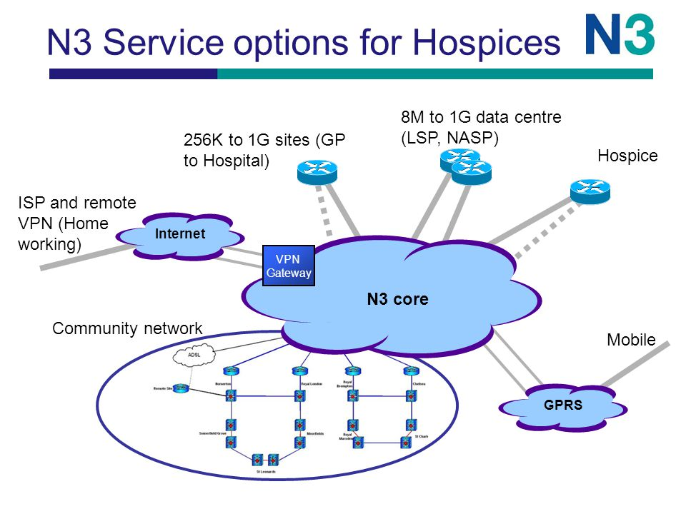 N3 Service options for Hospices GPRS Mobile Community network 256K to 1G sites (GP to Hospital) 8M to 1G data centre (LSP, NASP) N3 core Hospice Internet ISP and remote VPN (Home working) VPN Gateway