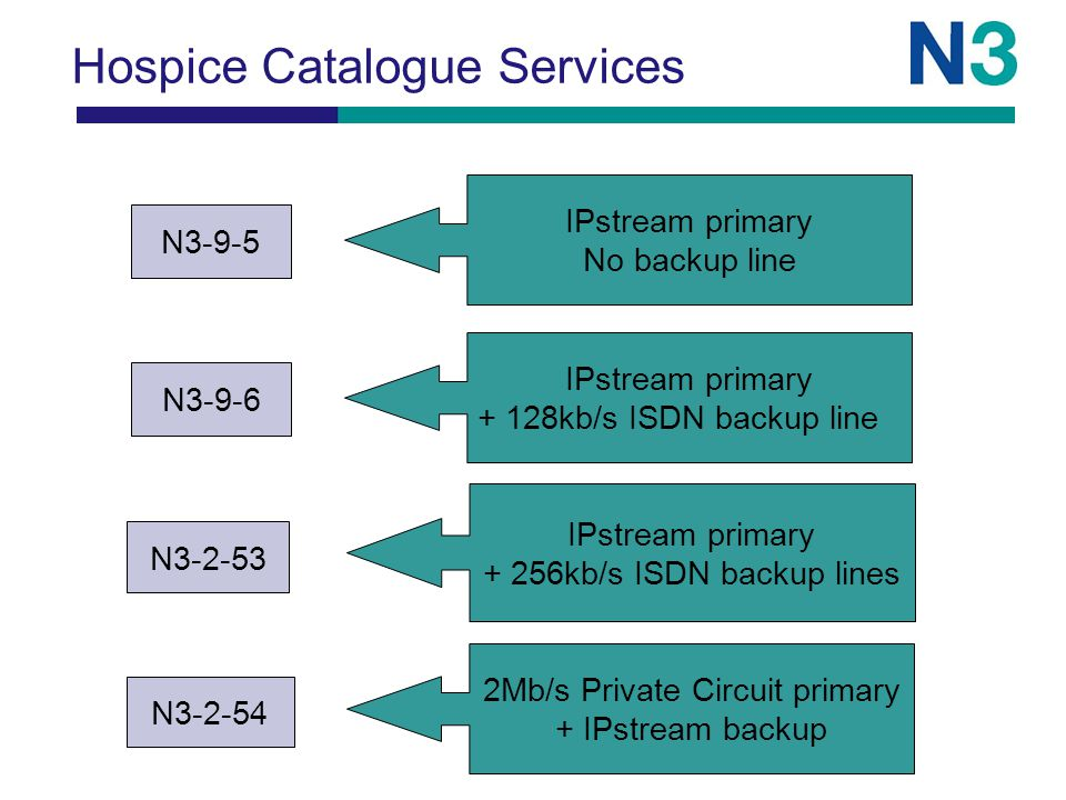Hospice Catalogue Services N3-9-6 IPstream primary + 128kb/s ISDN backup line N3-2-53 IPstream primary + 256kb/s ISDN backup lines N3-2-54 2Mb/s Priva