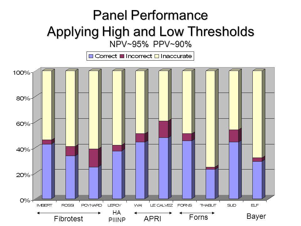 Panel Performance Applying High and Low Thresholds NPV~95% PPV~90% Fibrotest APRI Forns Bayer HA PIIINP
