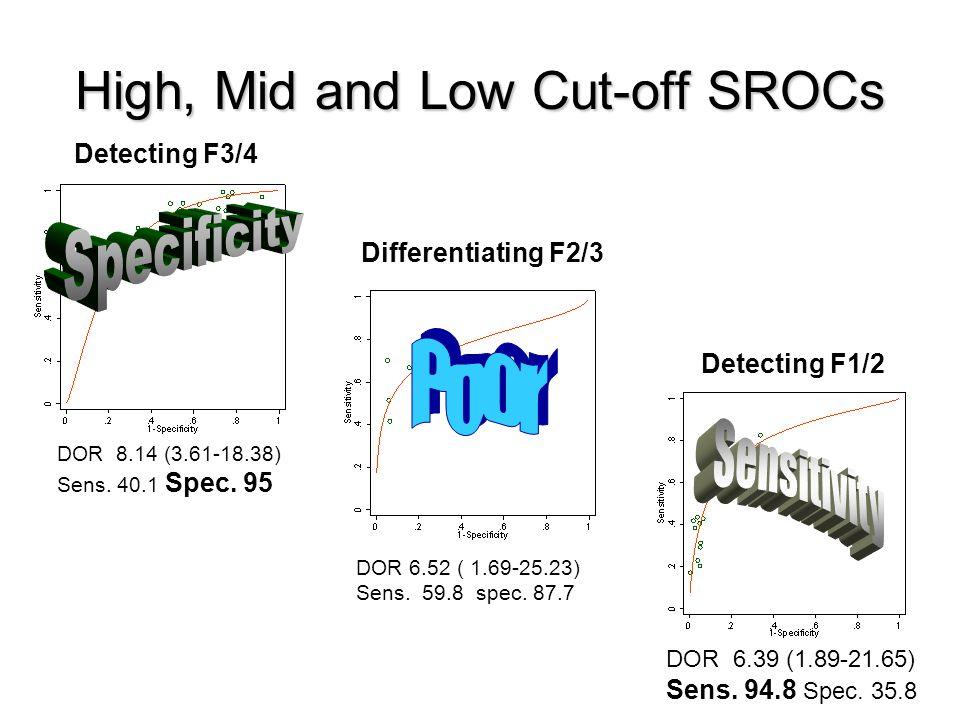 High, Mid and Low Cut-off SROCs Detecting F3/4 Differentiating F2/3 Detecting F1/2 DOR 6.52 ( 1.69-25.23) Sens.