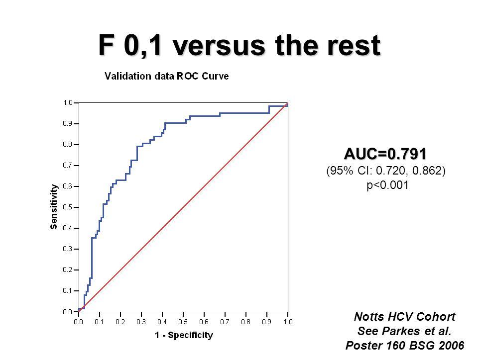 F 0,1 versus the rest AUC=0.791 (95% CI: 0.720, 0.862) p<0.001 Notts HCV Cohort See Parkes et al.