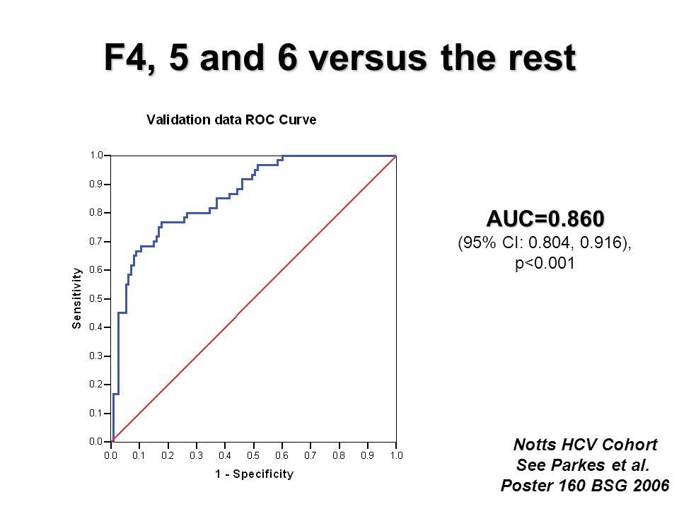 F4, 5 and 6 versus the rest AUC=0.860 (95% CI: 0.804, 0.916), p<0.001 Notts HCV Cohort See Parkes et al.
