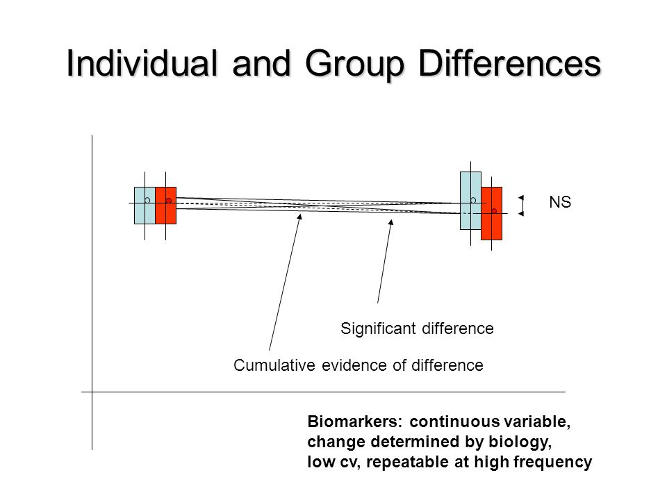 Individual and Group Differences NS Significant difference Cumulative evidence of difference Biomarkers: continuous variable, change determined by biology, low cv, repeatable at high frequency
