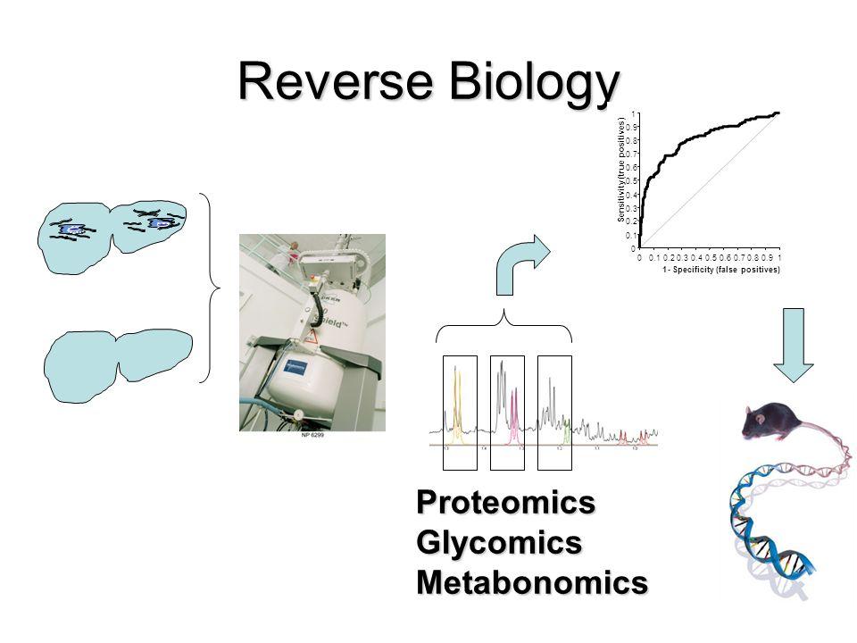 Reverse Biology ProteomicsGlycomicsMetabonomics
