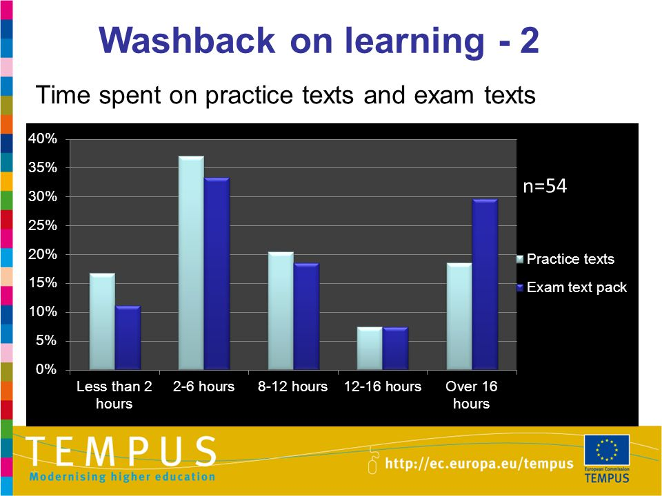 Washback on learning - 2 Time spent on practice texts and exam texts