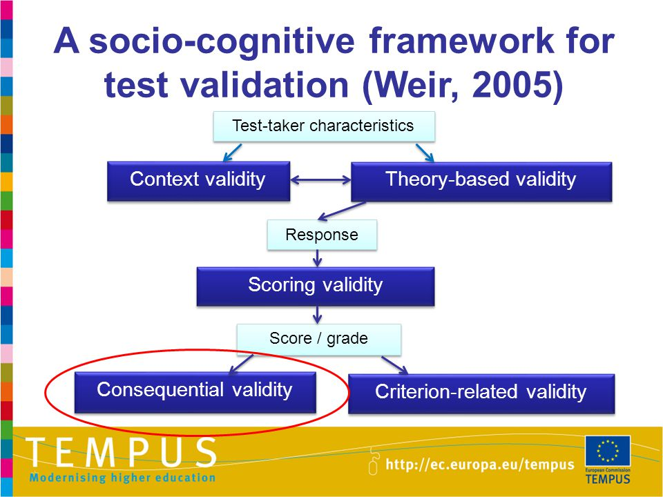A socio-cognitive framework for test validation (Weir, 2005) Context validity Theory-based validity Theory-based validity Criterion-related validity C