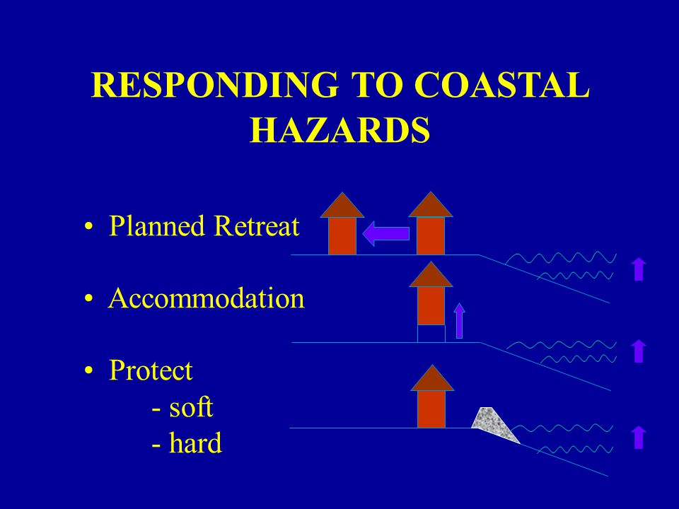 RESPONDING TO COASTAL HAZARDS Planned Retreat Accommodation Protect - soft - hard