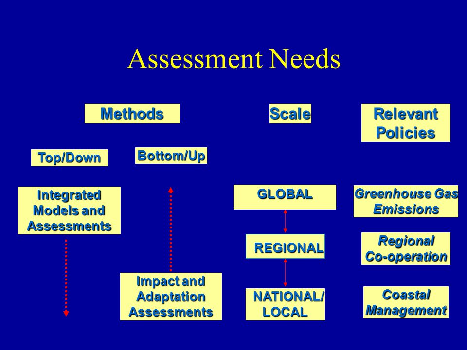 GLOBAL REGIONAL NATIONAL/ NATIONAL/LOCAL Greenhouse Gas Emissions RegionalCo-operation Bottom/Up RelevantPoliciesScale CoastalManagement Top/Down Integrated Models and Assessments Impact and AdaptationAssessments Methods Assessment Needs