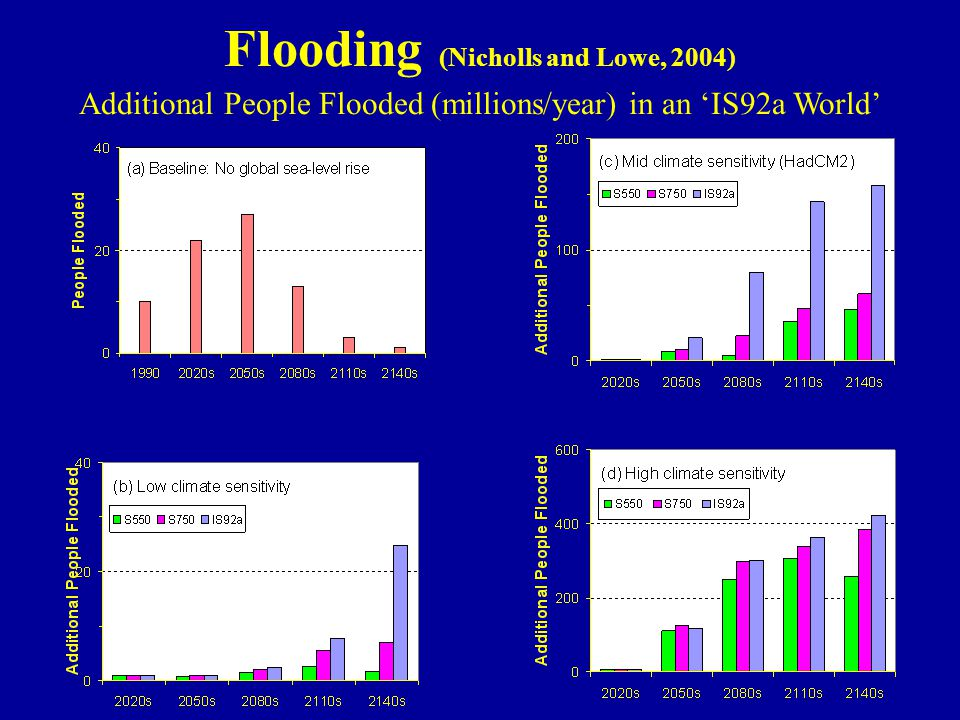 Flooding (Nicholls and Lowe, 2004) Additional People Flooded (millions/year) in an 'IS92a World'