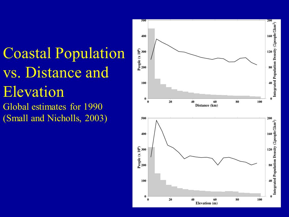Coastal Population vs. Distance and Elevation Global estimates for 1990 (Small and Nicholls, 2003)