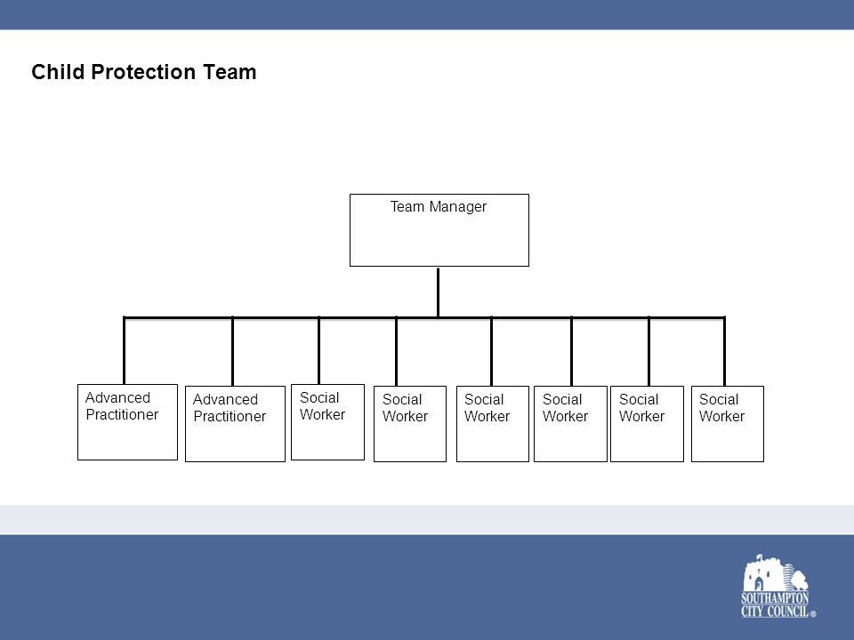 Child Protection Team Team Manager Social Worker Social Worker Social Worker Social Worker Social Worker Social Worker Advanced Practitioner Advanced Practitioner