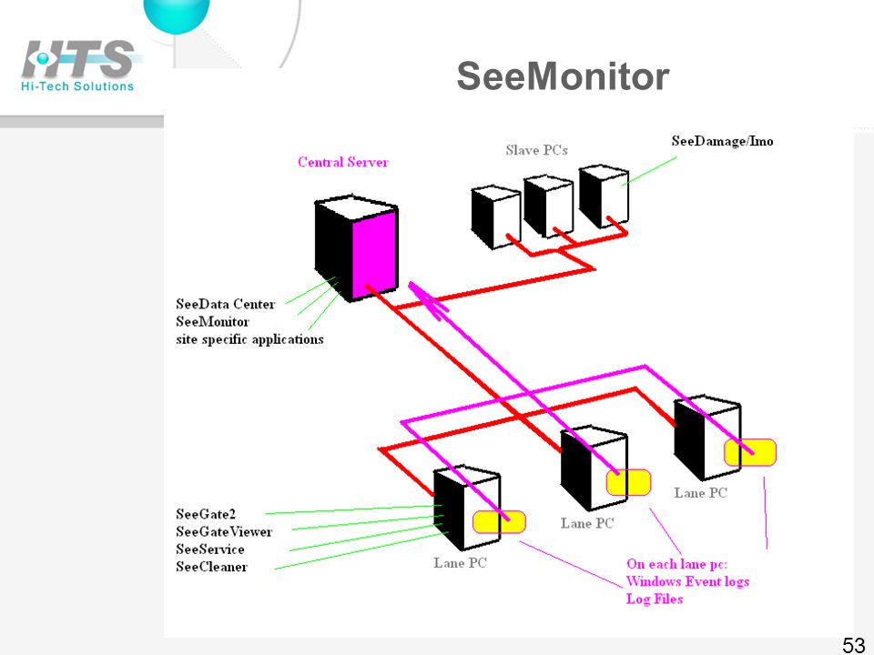 SeeMonitor – Graphs 52