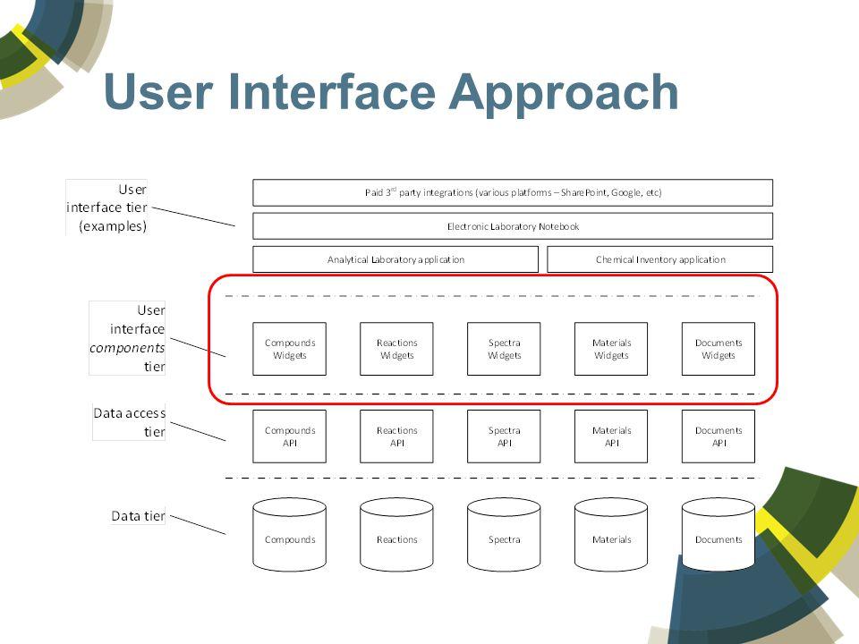 User Interface Approach