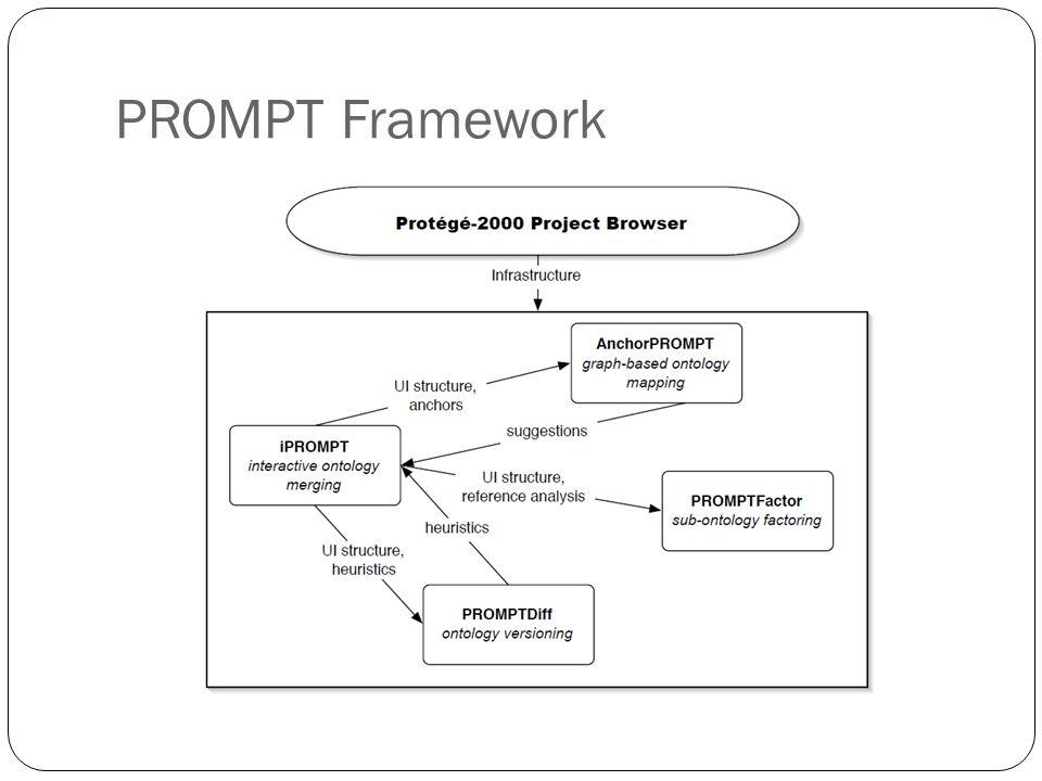 PROMPT Framework
