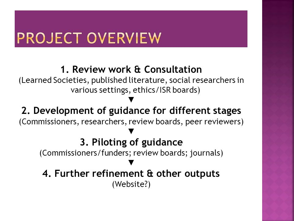1. Review work & Consultation (Learned Societies, published literature, social researchers in various settings, ethics/ISR boards) ▼ 2. Development of