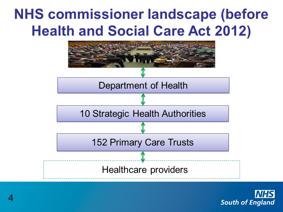 Department of Health 10 Strategic Health Authorities 152 Primary Care Trusts Healthcare providers NHS commissioner landscape (before Health and Social