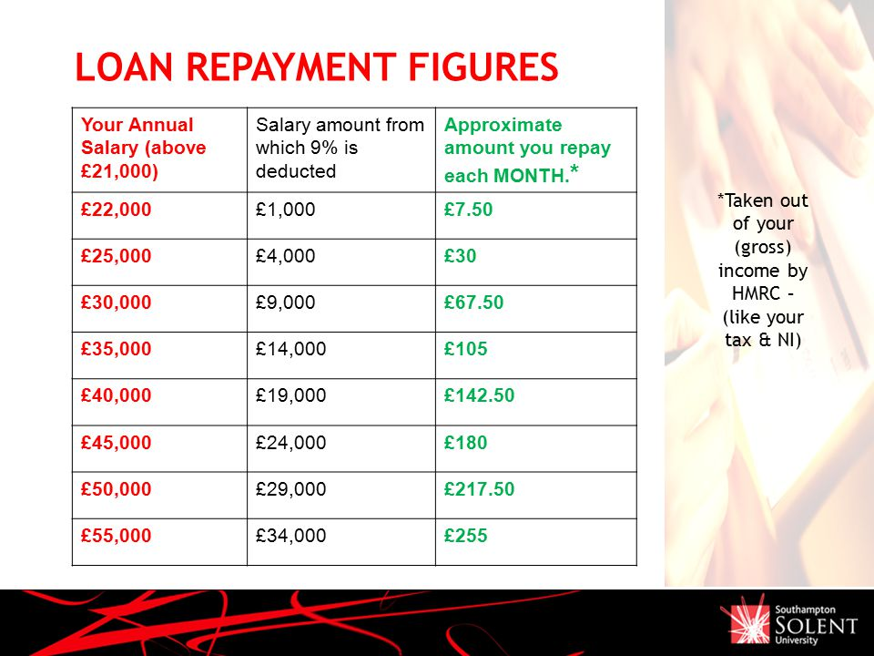 LOAN REPAYMENT FIGURES Your Annual Salary (above £21,000) Salary amount from which 9% is deducted Approximate amount you repay each MONTH.