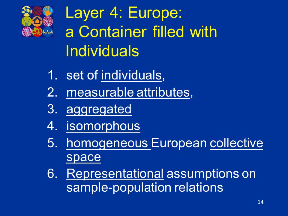 14 1.set of individuals, 2.measurable attributes, 3.aggregated 4.isomorphous 5.homogeneous European collective space 6.Representational assumptions on sample-population relations Layer 4: Europe: a Container filled with Individuals