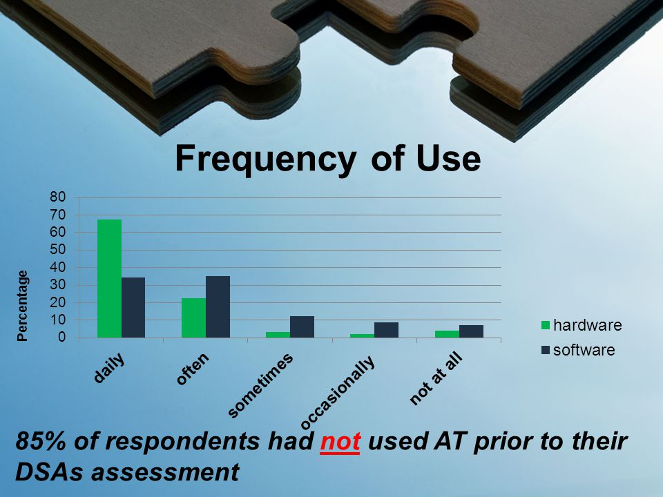 Frequency of Use 85% of respondents had not used AT prior to their DSAs assessment