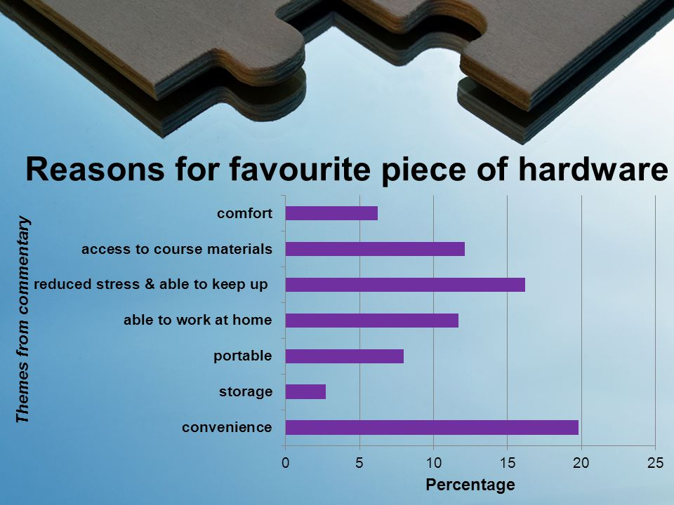 Reasons for favourite piece of hardware