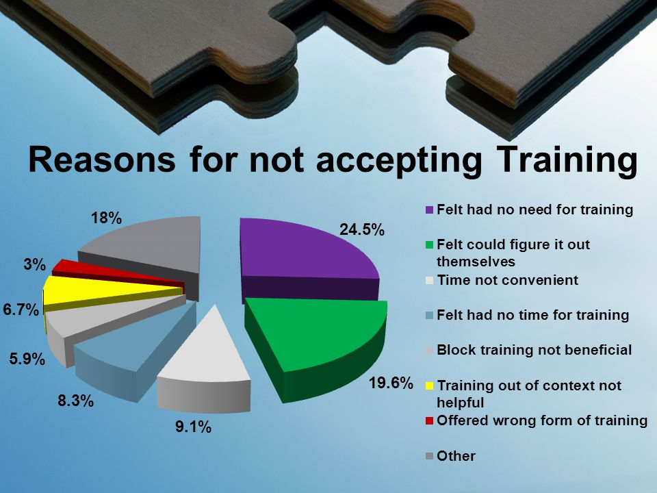 Reasons for not accepting Training