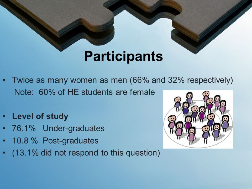 Twice as many women as men (66% and 32% respectively) Note: 60% of HE students are female Level of study 76.1% Under-graduates 10.8 % Post-graduates (13.1% did not respond to this question) Participants