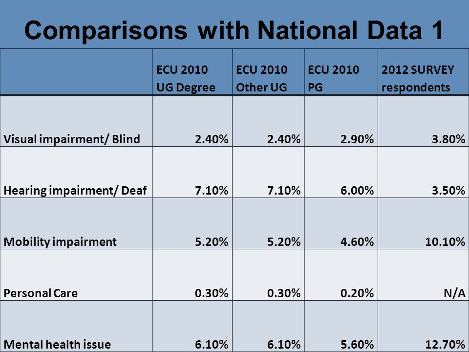 Comparisons with National Data 1 7 ECU 2010 UG Degree ECU 2010 Other UG ECU 2010 PG 2012 SURVEY respondents Visual impairment/ Blind2.40% 2.90%3.80% Hearing impairment/ Deaf7.10% 6.00%3.50% Mobility impairment5.20% 4.60%10.10% Personal Care0.30% 0.20%N/A Mental health issue6.10% 5.60%12.70%