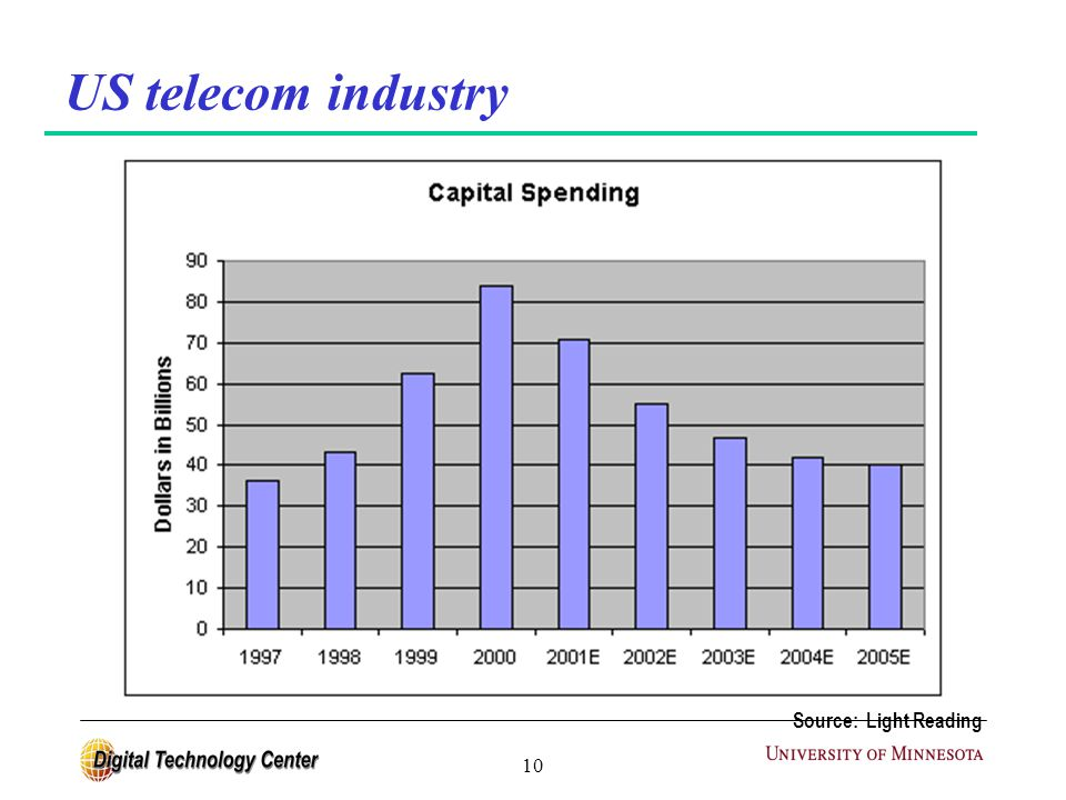 10 Source: Light Reading US telecom industry