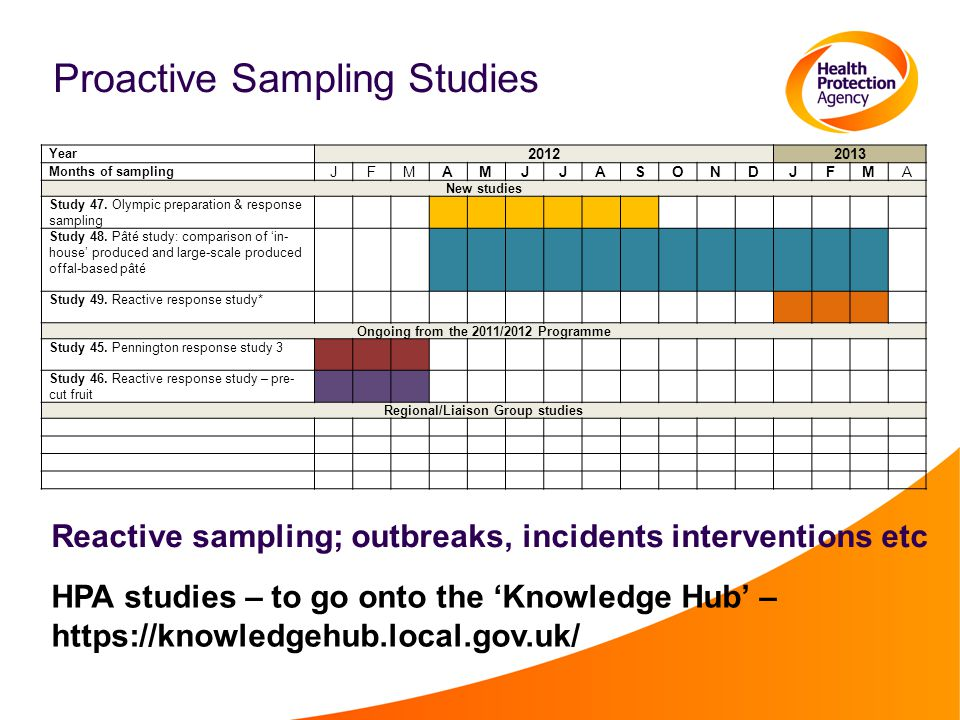 Proactive Sampling Studies Year 20122013 Months of sampling JFMAMJJASONDJFMA New studies Study 47.