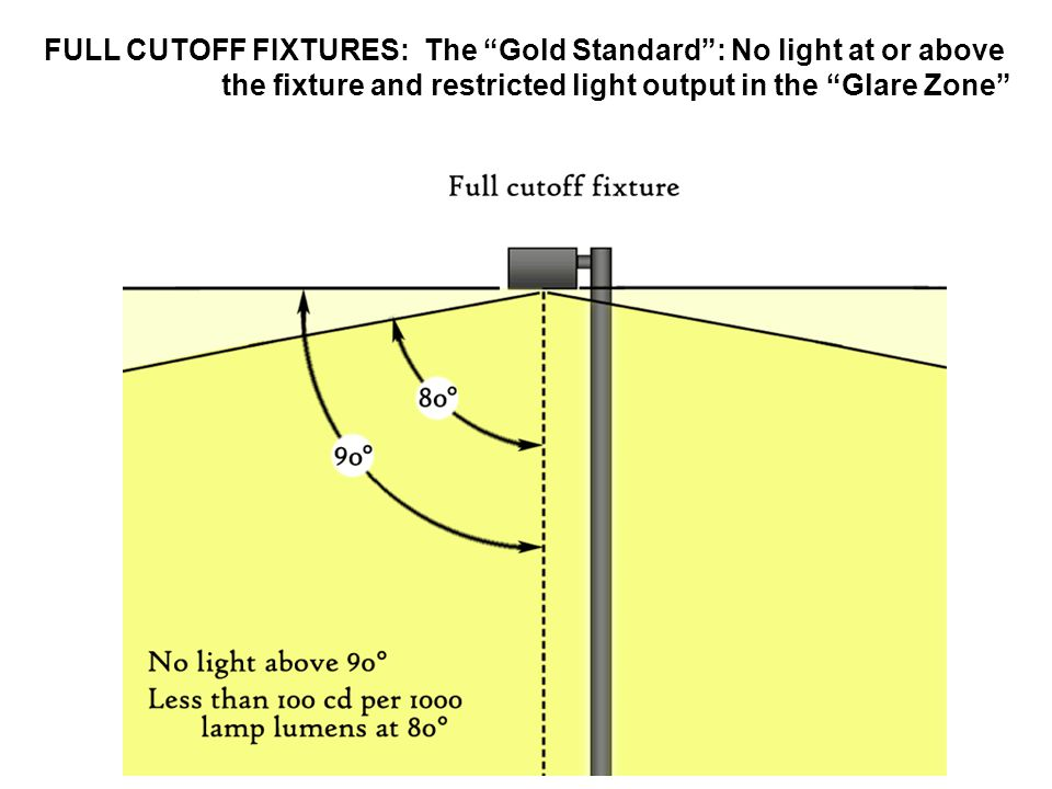 FULL CUTOFF FIXTURES: The Gold Standard : No light at or above the fixture and restricted light output in the Glare Zone