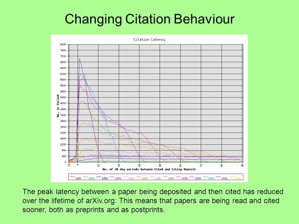 Changing Citation Behaviour The peak latency between a paper being deposited and then cited has reduced over the lifetime of arXiv.org: This means that papers are being read and cited sooner, both as preprints and as postprints.