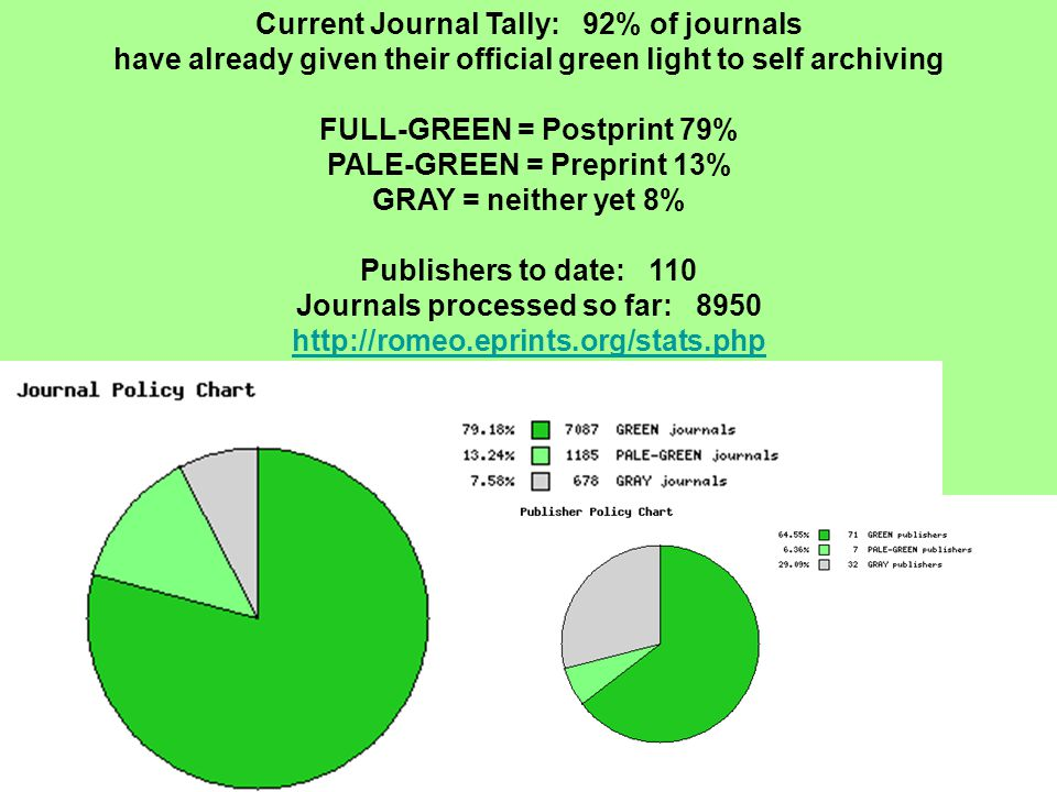 Current Journal Tally: 92% of journals have already given their official green light to self archiving FULL-GREEN = Postprint 79% PALE-GREEN = Preprint 13% GRAY = neither yet 8% Publishers to date: 110 Journals processed so far: 8950 http://romeo.eprints.org/stats.php