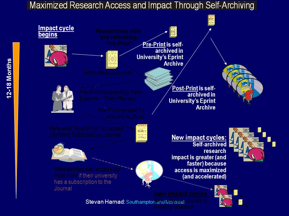 Stevan Harnad: Southampton and Montreal New impact cycles : New research builds on existing research Researchers can access the Post-Print if their un