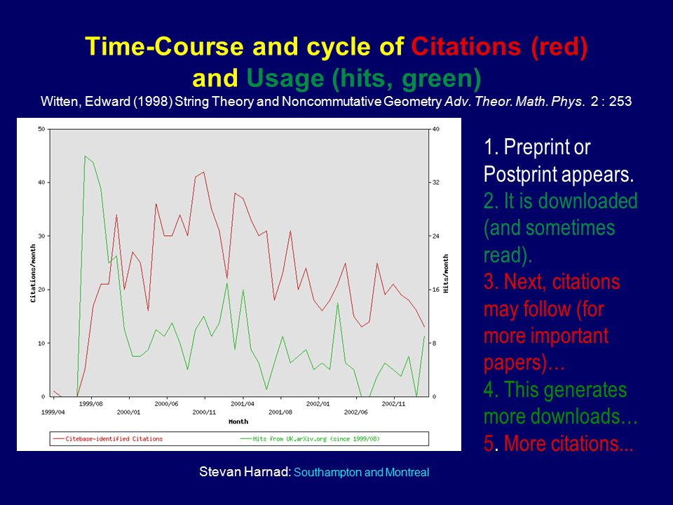 Stevan Harnad: Southampton and Montreal Time-Course and cycle of Citations (red) and Usage (hits, green) Witten, Edward (1998) String Theory and Noncommutative Geometry Adv.