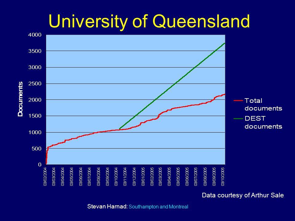 Stevan Harnad: Southampton and Montreal University of Queensland Data courtesy of Arthur Sale