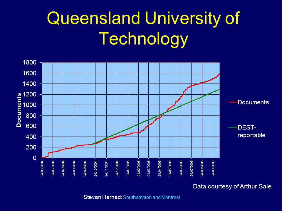 Stevan Harnad: Southampton and Montreal Queensland University of Technology Data courtesy of Arthur Sale