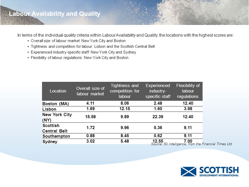 Labour Availability and Quality Location Overall size of labour market Tightness and competition for labour Experienced industry- specific staff Flexi