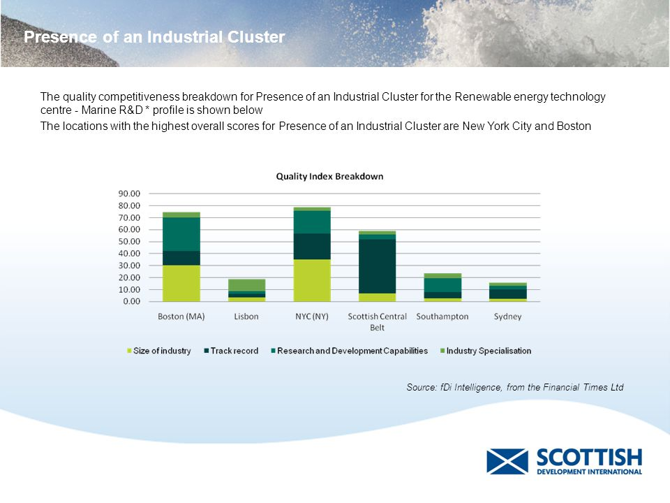 Presence of an Industrial Cluster The quality competitiveness breakdown for Presence of an Industrial Cluster for the Renewable energy technology cent
