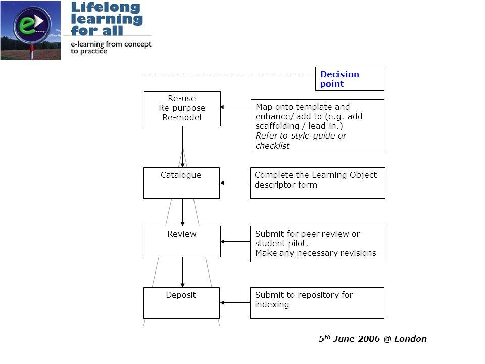 5 th June 2006 @ London Current technological scenario Asset Metadata LO Metadata CP Metadata CP Asset CLARe