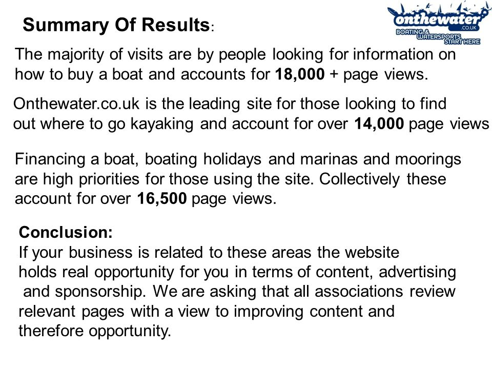 Summary Of Results : Onthewater.co.uk is the leading site for those looking to find out where to go kayaking and account for over 14,000 page views The majority of visits are by people looking for information on how to buy a boat and accounts for 18,000 + page views.