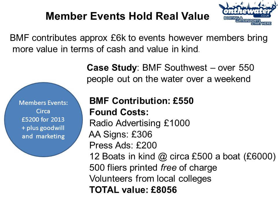 Members Events: Circa £5200 for 2013 + plus goodwill and marketing Member Events Hold Real Value BMF contributes approx £6k to events however members bring more value in terms of cash and value in kind.