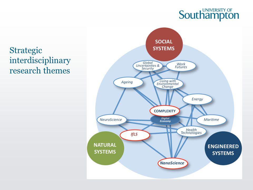 Strategic interdisciplinary research themes