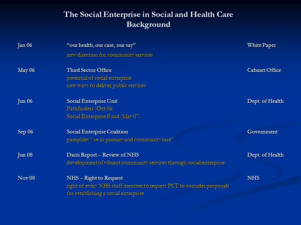 The Social Enterprise in Social and Health Care Background Jan 06 our health, our care, our say White Paper new direction for community services May 06Third Sector OfficeCabinet Office potential of social enterprise new ways to deliver public services Jun 06Social Enterprise Unit Dept.
