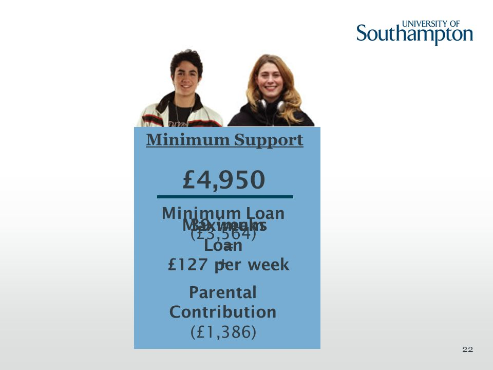 22 Minimum Support £4,950 Maximum Loan Minimum Loan (£3,564) + Parental Contribution (£1,386) 39 weeks = £127 per week
